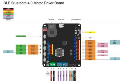 Friday Product Post: BLE Bluetooth 4.0 Motor Driver Board