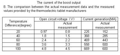Thermoelectric Power Generation user guide
