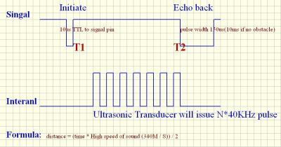 SDM-IO Non-Blind Area Ultrasonic Distance Sensor Module