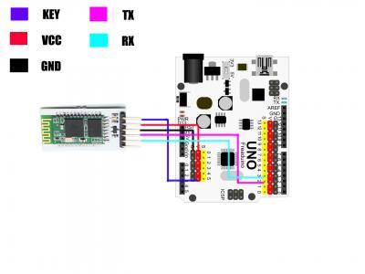 Bluetooth Modem Video Tutorials