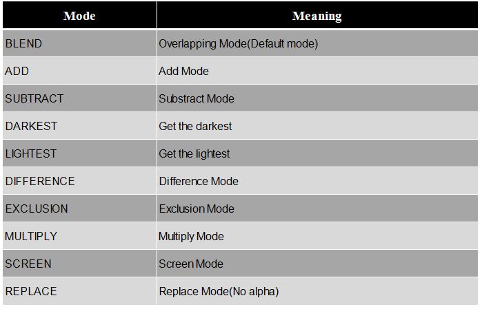 Interesting Processing Programming Guidance for Designer 7--Color Control
